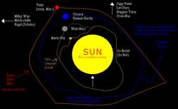 Darstellung der Sonnensystemtheorie.png